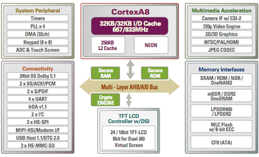 Cortex A8 system