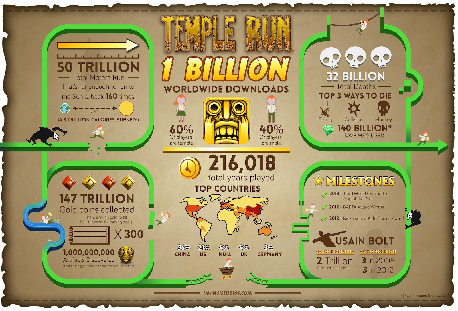 List of Synonyms and Antonyms of the Word: high score temple run 2