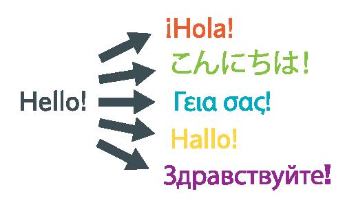 English To Italian Translator Google: Developer PSA: Check Out This Spreadsheet For Translating