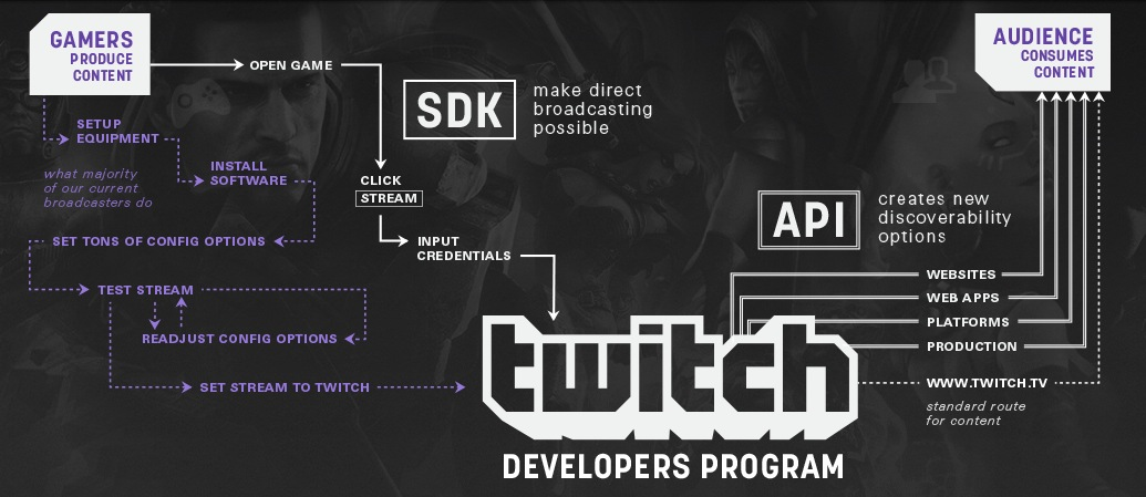 Twitch Allow Streaming Mobile Games